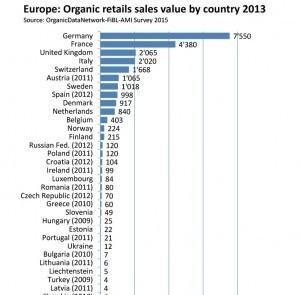 Европа Органик продажи