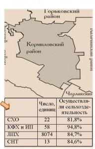 Итоги ВСХП-2016_Кормиловский район_Страница_1