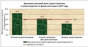 Агрохимцентр_диаграмма