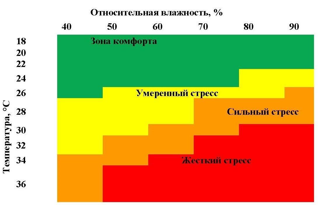 Статья тепловой стресс БУРЯКОВ_Страница_04